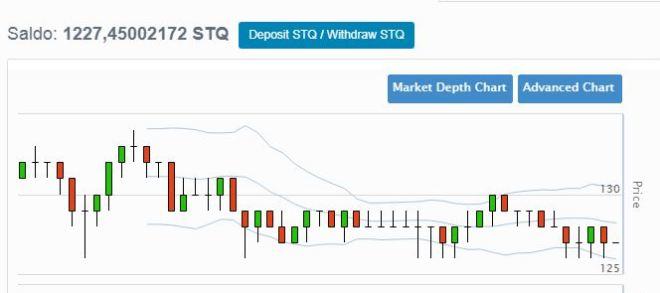 trading stq storiqa (candle pattern)