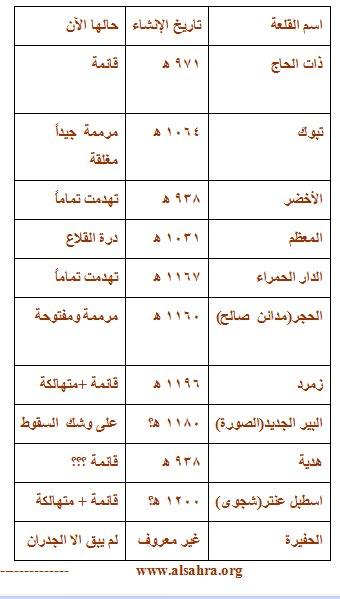 جدول القلعات على طريق الحج الشامي