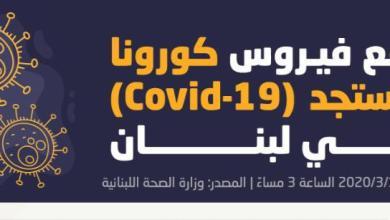 Photo of بالأرقام…تعرفوا على واقع #كورونا في لبنان