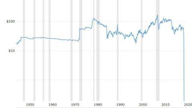 Photo of رسم بياني يبين المنحنى لقيمة النفط خلال ال ٧٠ سنة الاخيرة