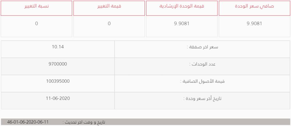 الاستثمار أو تداول الذهب في السعودية ما بين صندوقي فالكم والبلاد