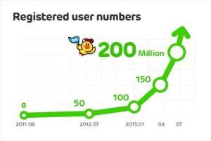Line duplica su comunidad de usuarios en seis meses llegando a los 200 millones de registros