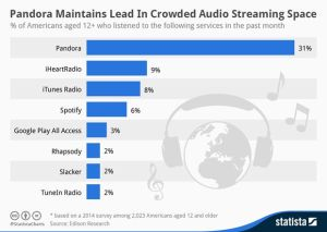 Music_Streaming_Services_in_the_United_States_n1