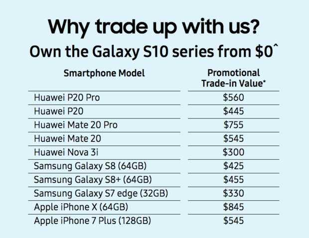 Oferta intercambio Huawei por Samsung