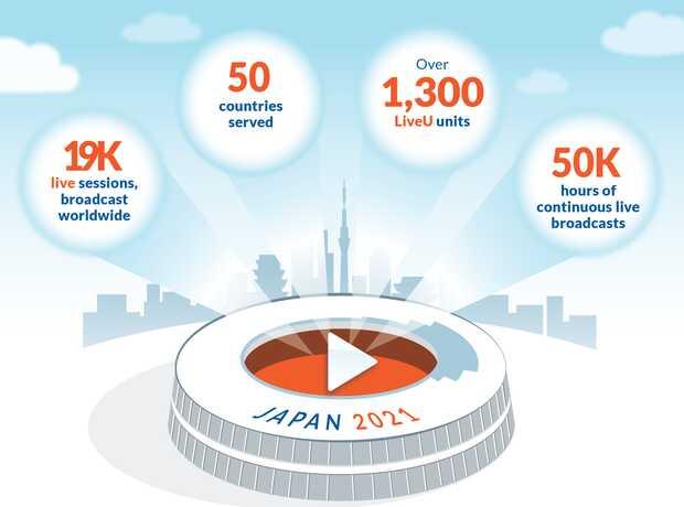 LiveU registró 400% de crecimiento en la implementación de transmisiones en vivo en los Juegos Olímpicos de Tokio