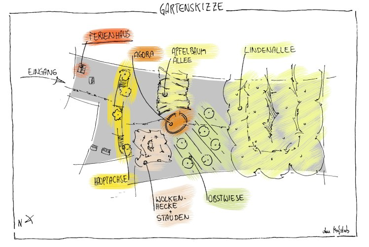 Gartenskizze