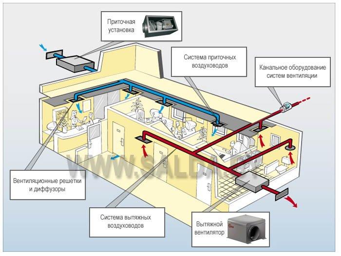 Вентиляционная система с отдельным притоком и отдельной вытяжкой воздуха