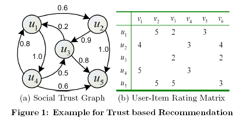 """Figure 1 from """"Learning to Recommend with Social Trust Ensemble"""" by Ma et al."""