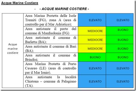 Verso la tutela delle acque in Puglia (5/6)