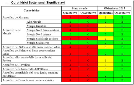 Verso la tutela delle acque in Puglia (6/6)