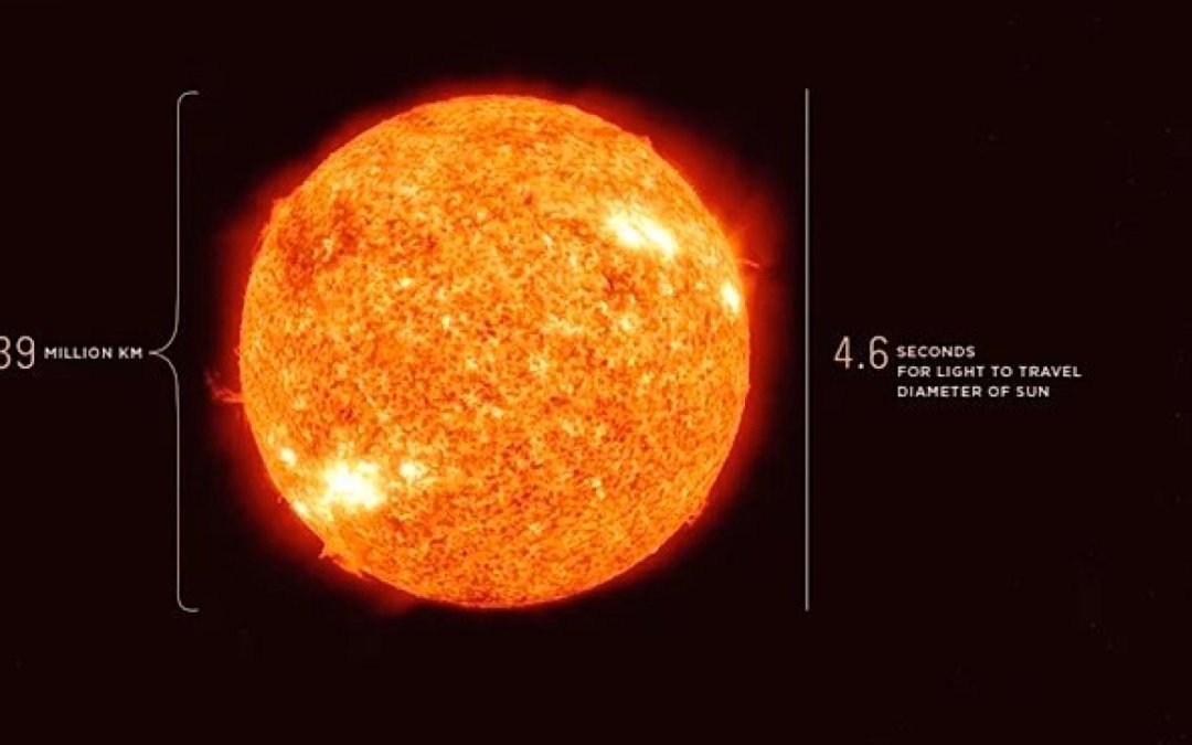 Riding Light: How long it takes to get from the Sun to Jupiter
