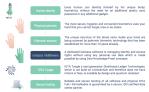 "IOTA [MIOTA] launches ""IAMPASS"", an integration of Biometrics and Blockchain"