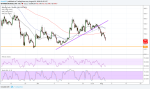 Bitcoin Cash (BCH) Price Watch: Aiming for Next Major Support
