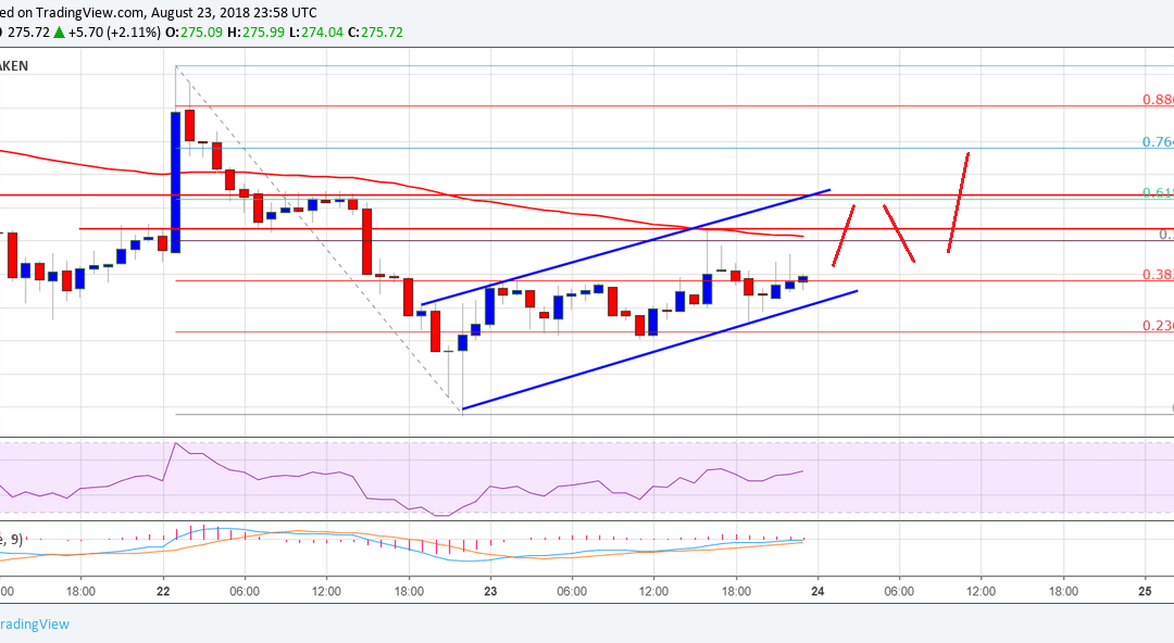 Ethereum Price Analysis: ETH/USD Slowly Rising Towards $290-295