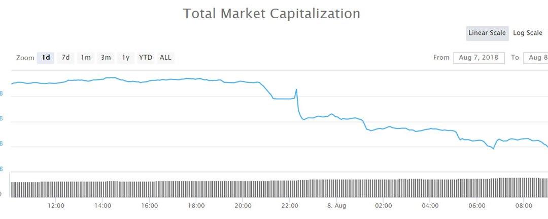 FUD Fueled Crypto Market Dumps $25 Billion in 24 Hours