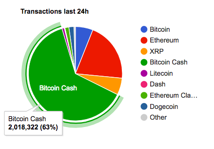 Cryptocurrency transactions per last 24h