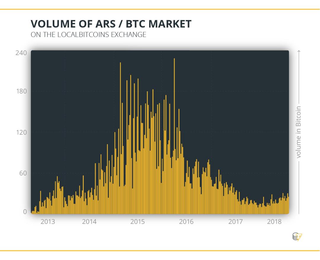 Volume of ARS & BTC Market