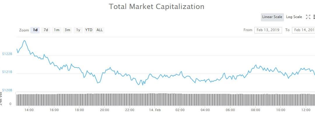EOS Flips Litecoin Again as Crypto Markets Beat a Slow Retreat