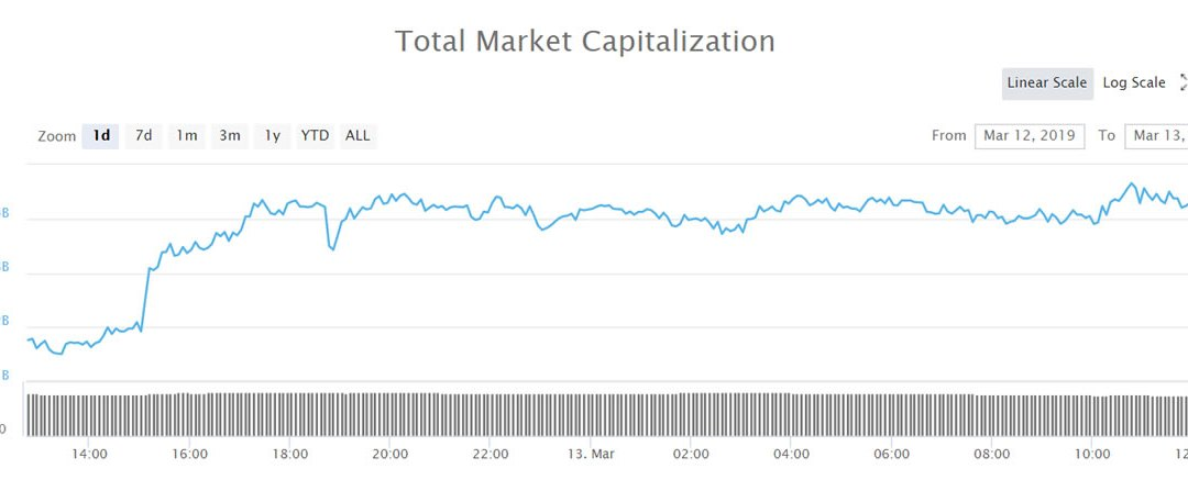 Crypto Market Wrap: Will $3 Billion Recovery Lead Markets Higher?