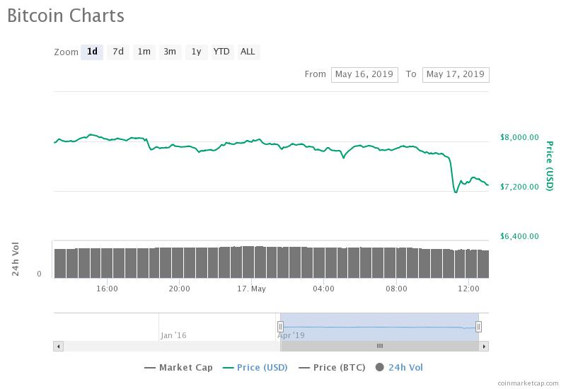 Bitcoin Price Correction Begins After a Massive $30 Billion Crypto Dump
