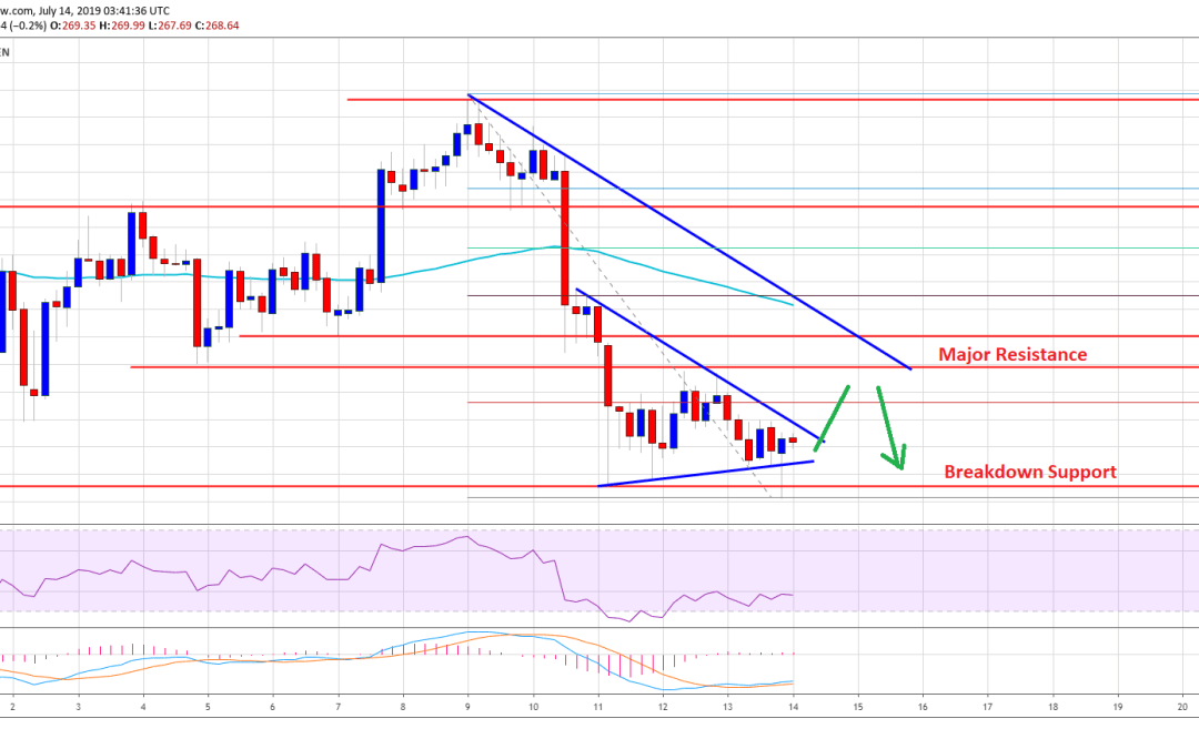 Ethereum Price (ETH) Holding Crucial Support: Next Key Break Nearby
