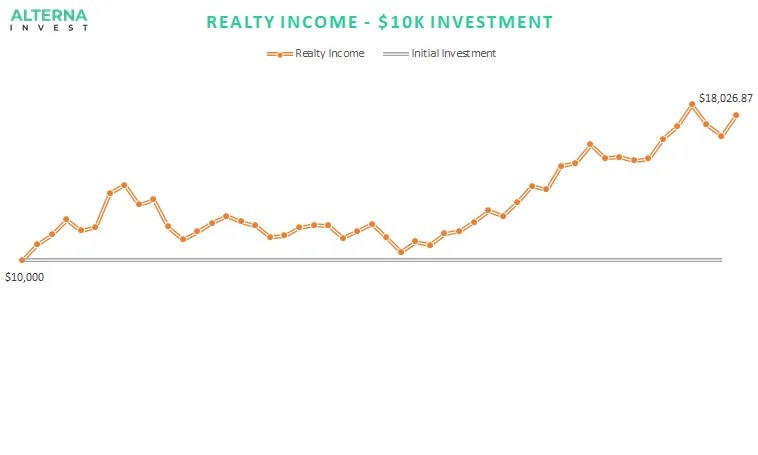 Realty income 10k investment