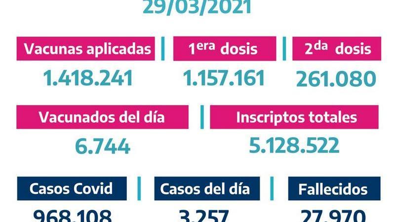 La Provincia vacunó 6.744 bonaerenses el Domingo 28 de Marzo