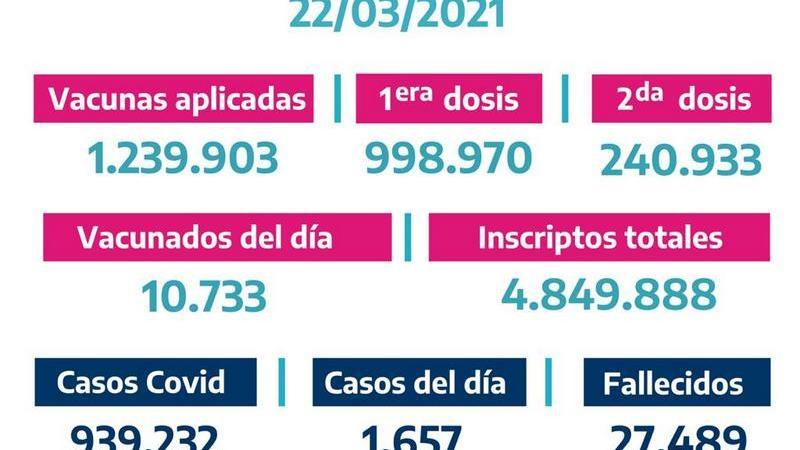 La Provincia vacunó 10.733bonaerenses el Domingo 21 de Marzo