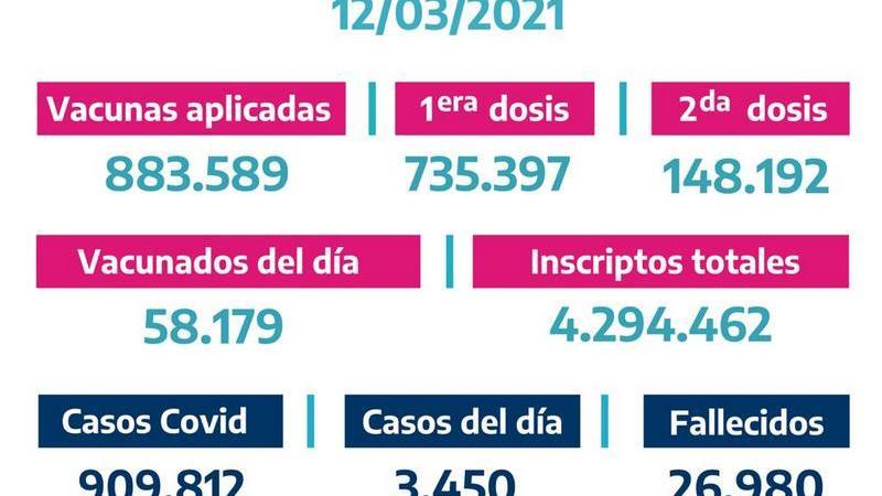 La Provincia vacunó a 58.179bonaerenses el Jueves 11 de Marzo