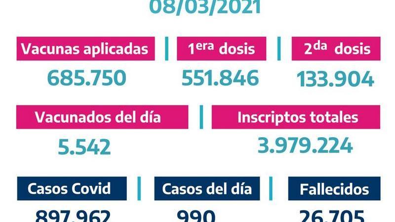 La Provincia vacunó 5.542bonaerenses el Domingo 7 de Marzo