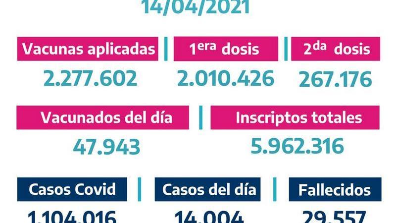 La Provincia vacunó 47.943 bonaerenses el Martes 13 de Abril