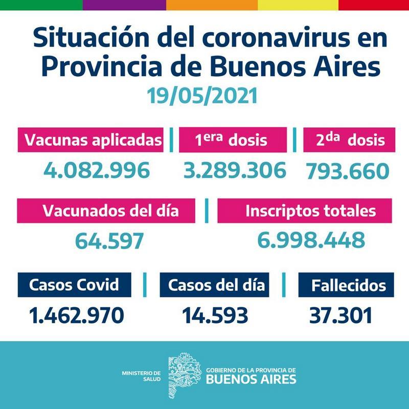 La Provinciavacunó64.597bonaerenses el Martes 18 de Mayo
