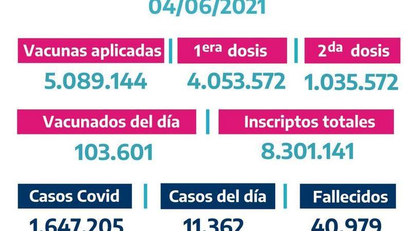La Provincia vacunó103.601bonaerenses el03 Jueves de Junio