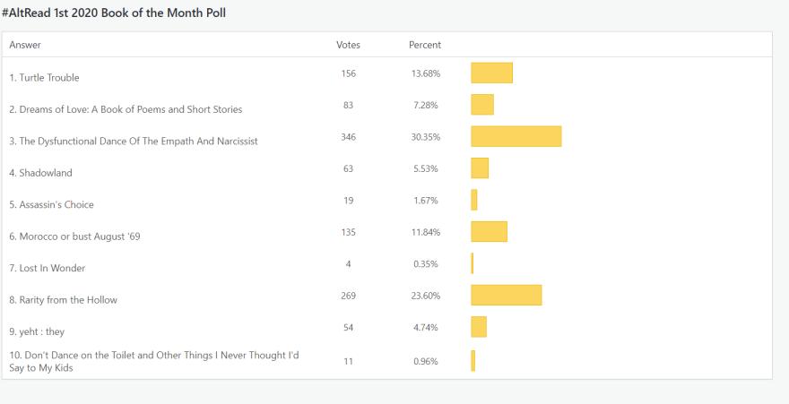 Jan Book of the Month Poll Winner