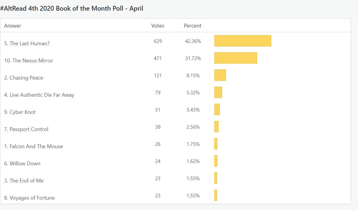 April 2020 BCA Poll Results on Alternative-Read.com