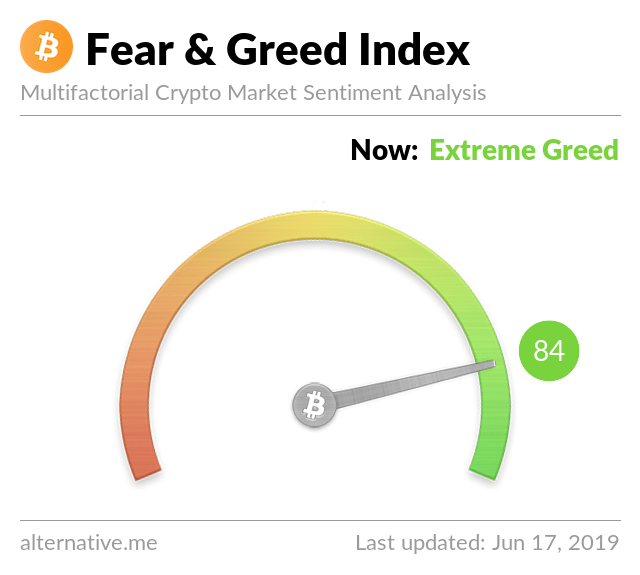 Crypto Fear & Greed Index on June 17, 2019