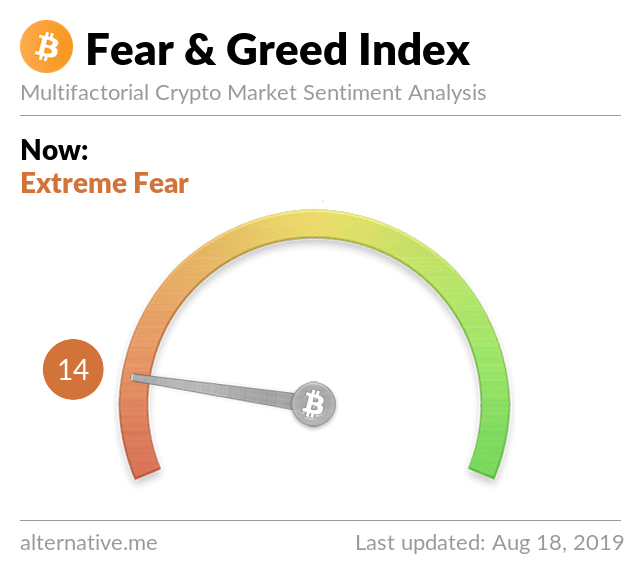 Crypto Fear & Greed Index on Aug 18, 2019