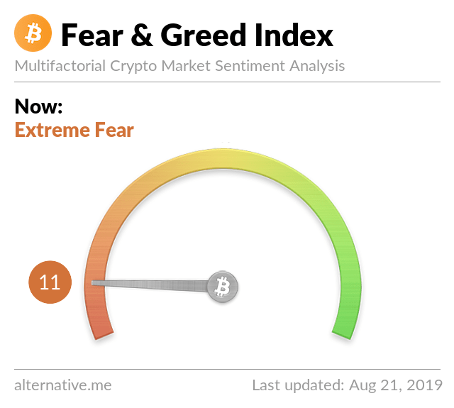 Crypto Fear & Greed Index on August 21, 2019