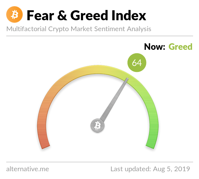 Crypto Fear & Greed Index on August 5, 2019
