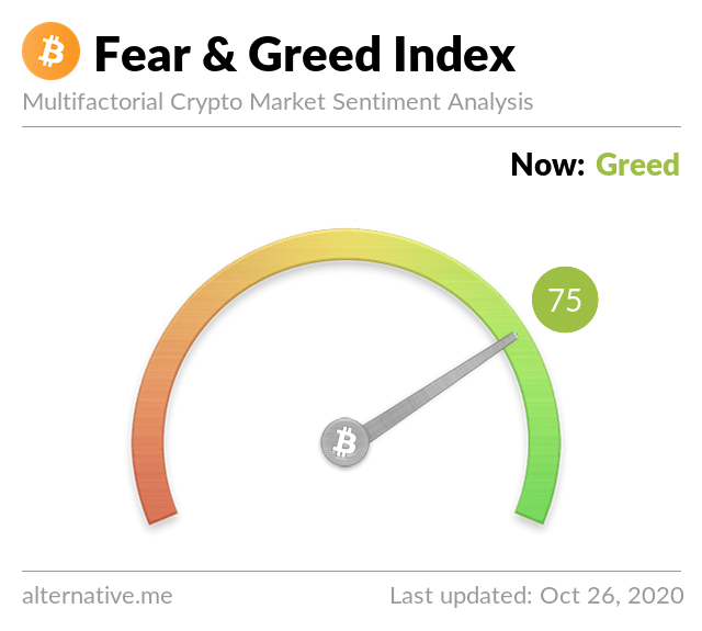 Crypto Fear & Greed Index on September 26,2020