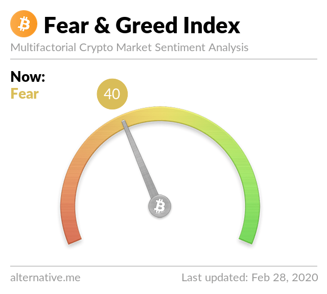 Crypto Fear & Greed Index on Feb 28,2020