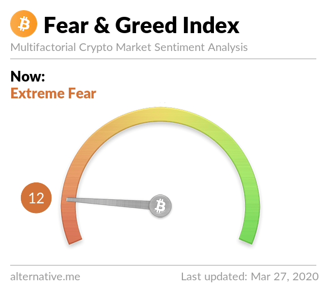 Crypto Fear & Greed Index on March 27,2020