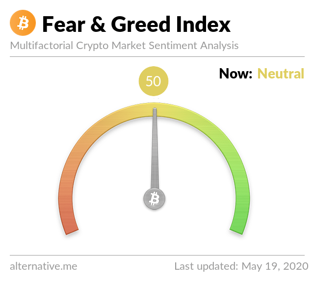 Crypto Fear & Greed Index on May 19,2020