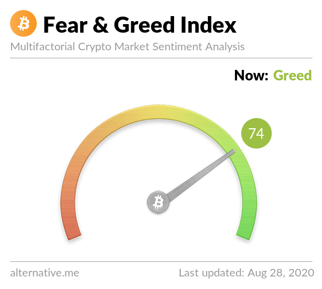 Crypto Fear & Greed Index on August 28,2020