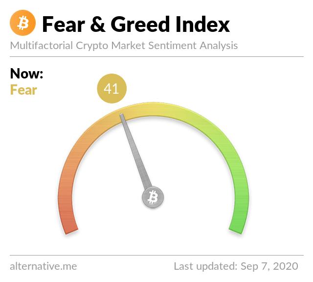 Crypto Fear & Greed Index el 7 de septiembre de 2020