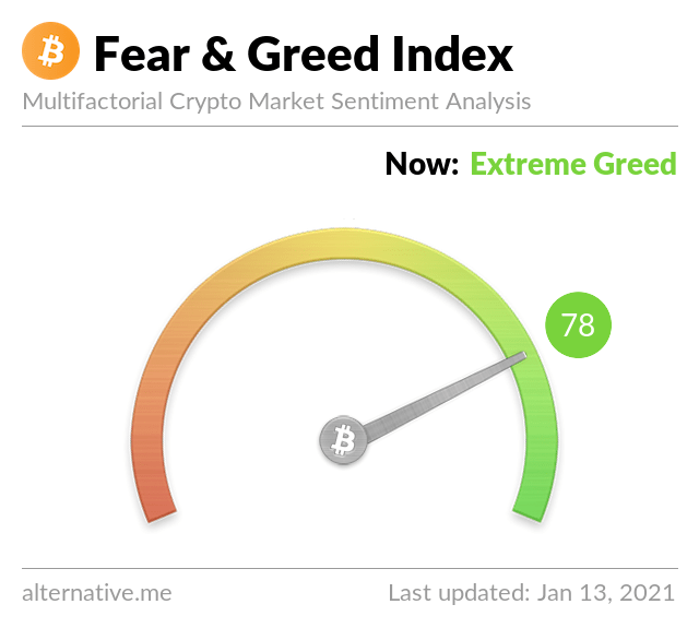 Crypto Fear & Greed Index on January 13,2021