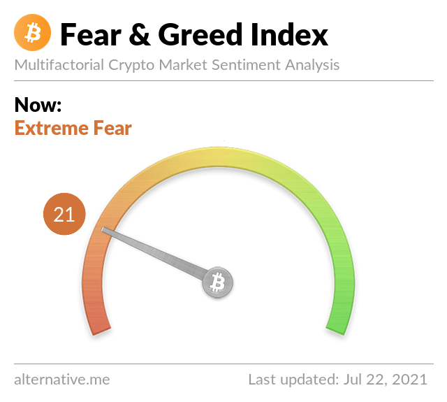 Crypto Fear & Greed Index on July 22,2021