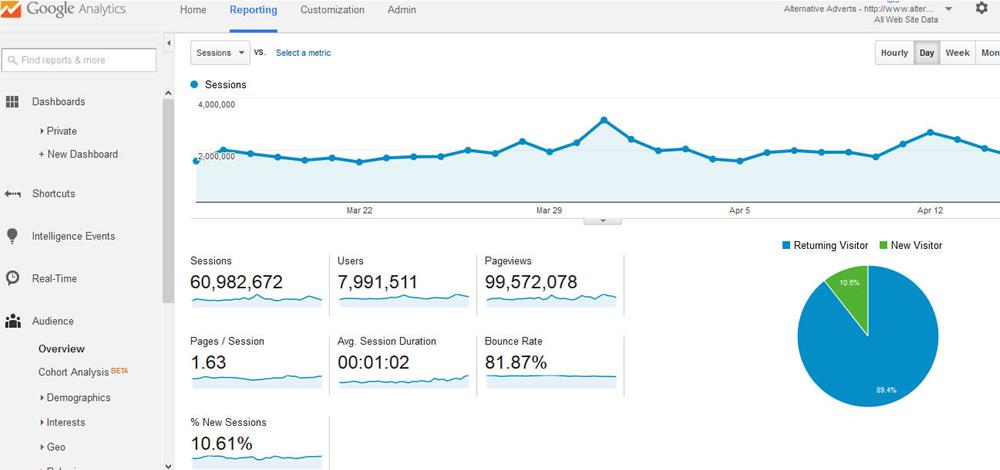 Google analytics cpanel statistiics alternative adverts