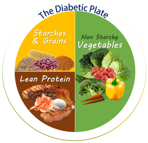 How A Nutritionist Can Be The Greatest Asset For Type 2 Diabetics