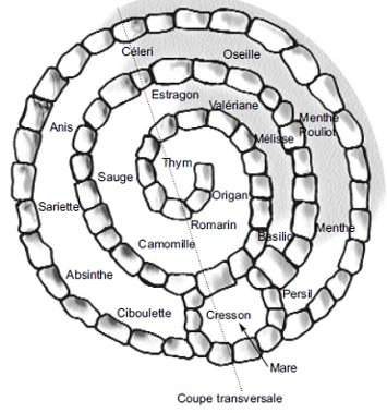 spirale permaculture
